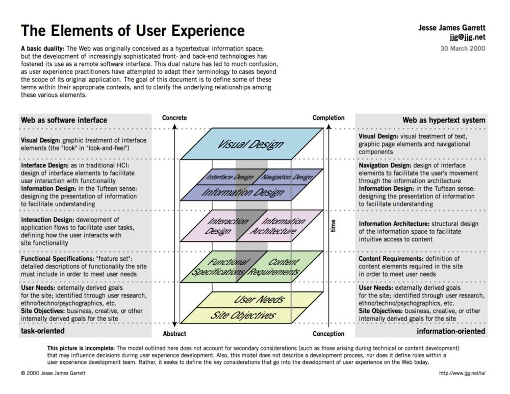 资深 UX 设计师:设计流程变得太快,搞得设计师们都迷茫了